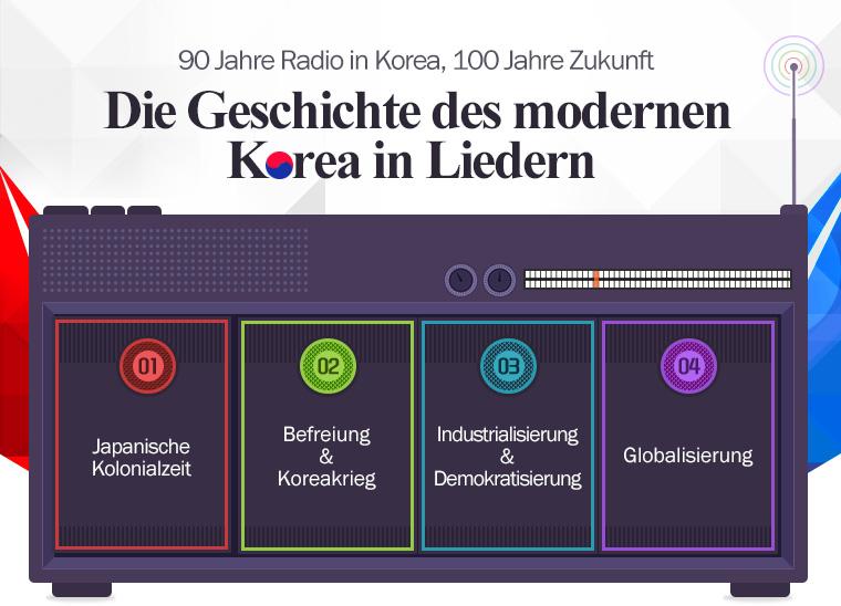 KBS WORLD Radio Sondersendung 90 Jahre Radio in Korea, 100 Jahre Zukunft Die Geschichte des modernen Korea in Liedern