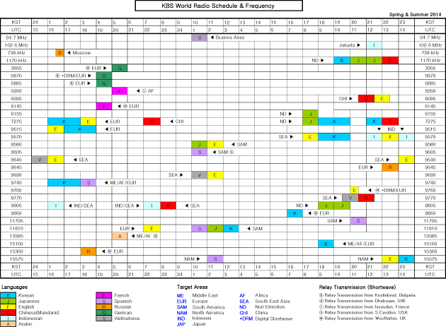 KBS World Radio Schedule & Frequency