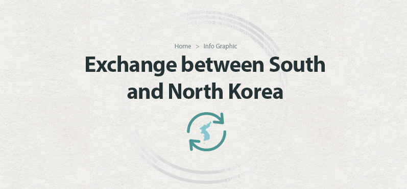 Exchange between South and North Korea
