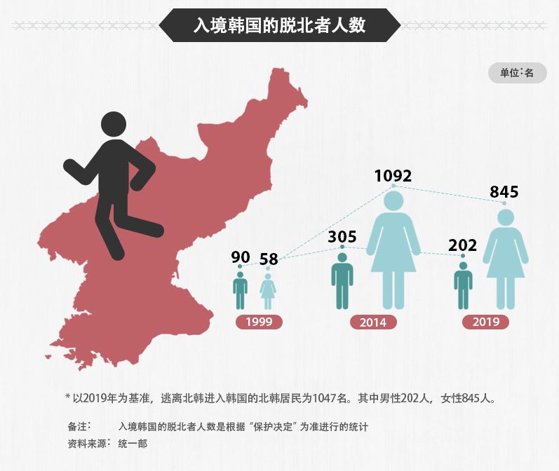 南北韩交流