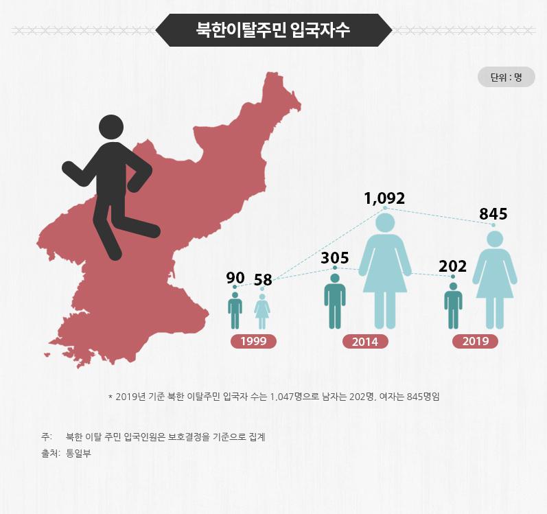 남북한 교류
