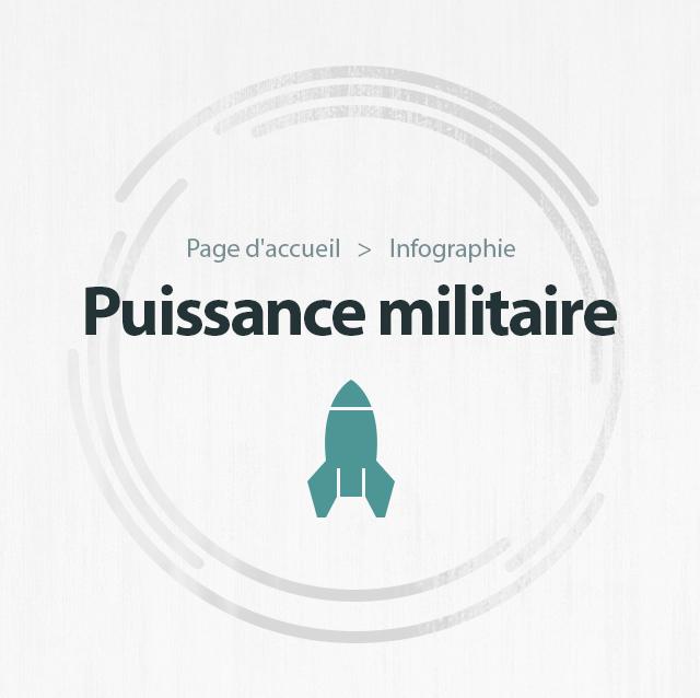 Puissance militaire