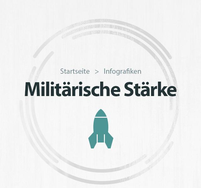 Militärische Stärke