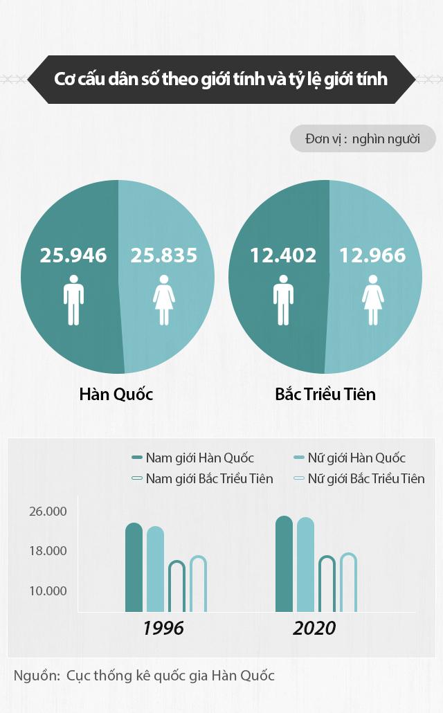 Dân số
