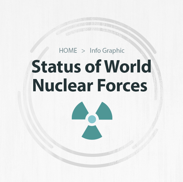 Status of World Nuclear Forces