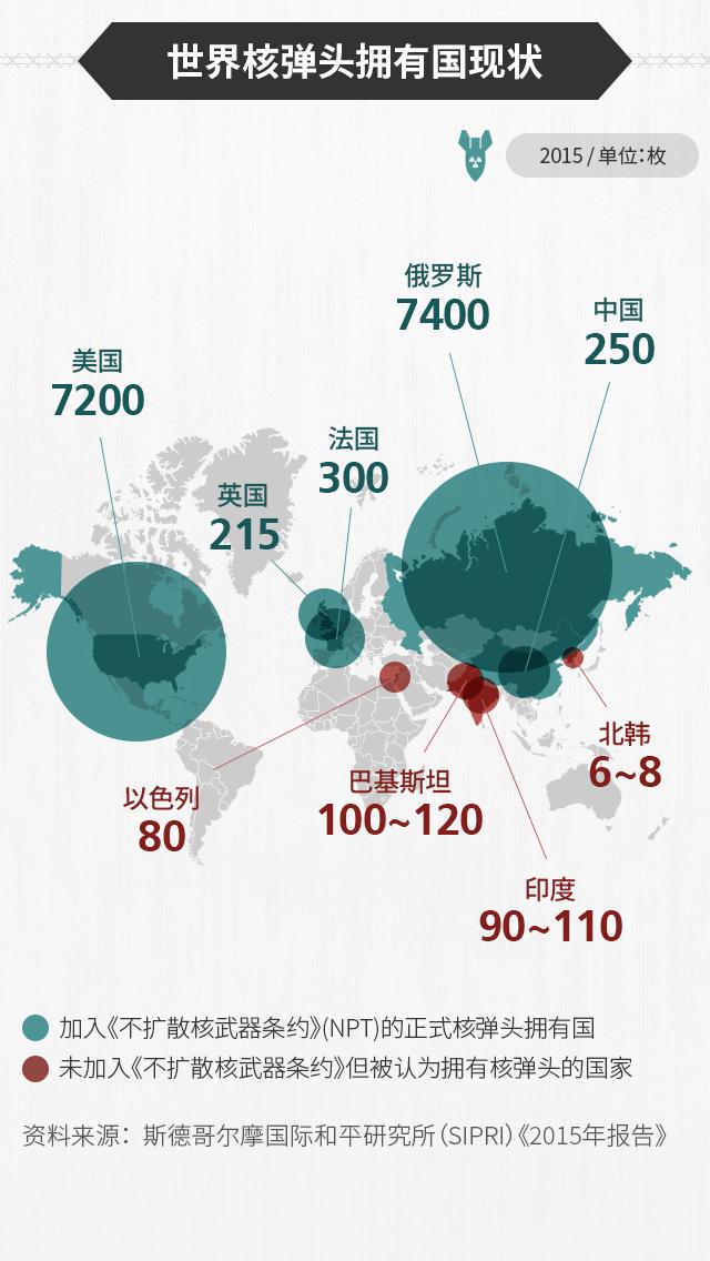 世界拥核国现状