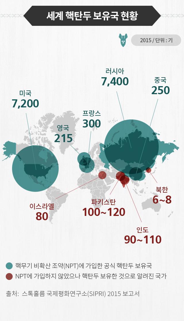 세계 핵 보유국 현황